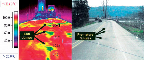 Asphalt that is cooler than 79°C is relatively stiff, and resists compaction, which results in a lower density than hotter areas after compaction, and is therefore prone to premature failure. Note the low temperature spots in the thermograph, which is cooler than 67,2°C and correlate with the visibly worn dark spots in the visual photo of the road after about a year of service