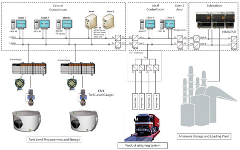 Scada review 2012: Rockwell Automation - June 2012