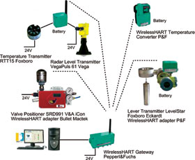 Pst Positioner With Wirelesshart Monitoring January 2014