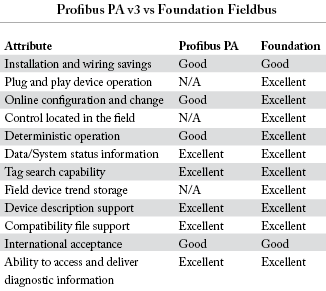 Comparison of two modern fieldbus architectures
