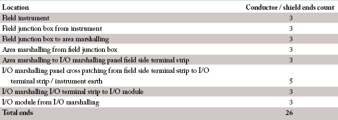 Figure 1. Typical 2-wire + shield simple loop termination count for classic loop