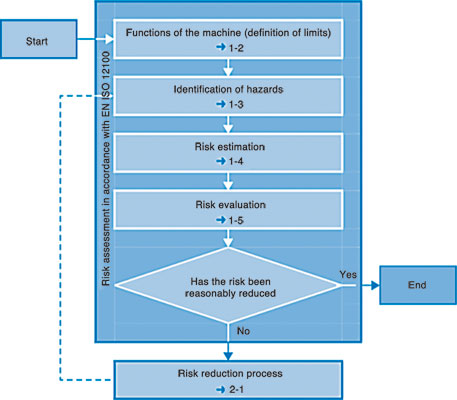 The process of risk reduction, according to SANS 12100.