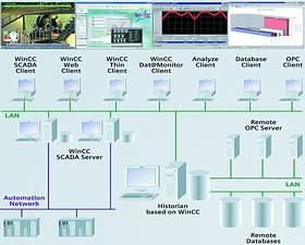 Scada review: Siemens - June 2004 - SA Instrumentation & Control