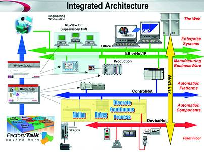 integrated architecture is changing industrial automation november