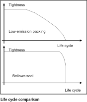 Figure 2. Life cycle comparison