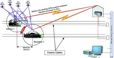 wireless anti collision system march 2006 sa instrumentation control. Black Bedroom Furniture Sets. Home Design Ideas