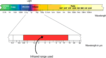 Figure 2. The electromagnetic spectrum, with a range from around 0,7 to 14 μm useful for measuring purposes