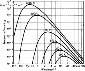Figure 3. Radiation characteristics of a blackbody in relation to its temperature