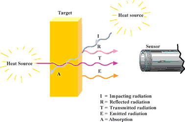 Figure 4. In addition to the radiation emitted from the target, the sensor also receives reflected radiation and can also let radiation through