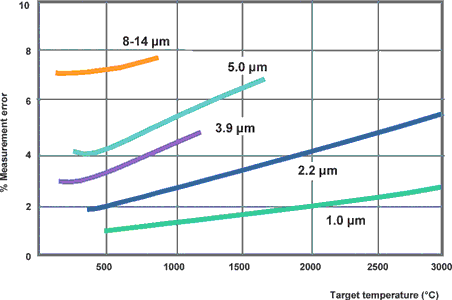Figure 6. Measurement error in the case of 10% error in setting emissivity dependent on wavelength and target temperature