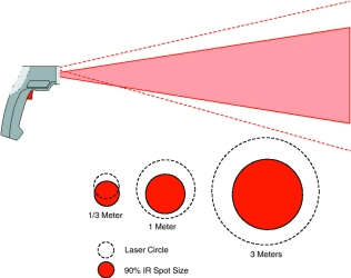 Figure 9. The circular laser sighting with offset has a circular marking that is larger than the actual measuring spot, which is then situated inside the laser circle from a certain measuring distance outwards