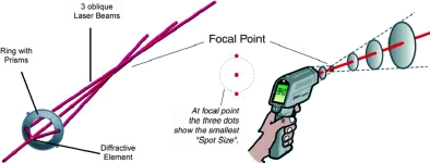 Figure 10. The precision 3-point coaxial laser sighting helps to avoid measuring mistakes. The user is able to use the specification of the infrared optics to their full extent