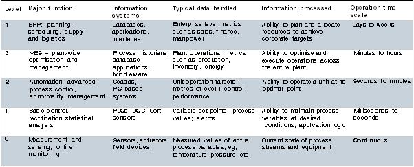 What is MES? - November 2006 - SA Instrumentation & Control