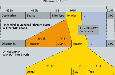 EtherCAT sets new performance standards: realtime Ethernet