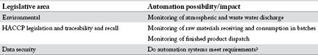Table 1. Some areas where compliance meets automation systems