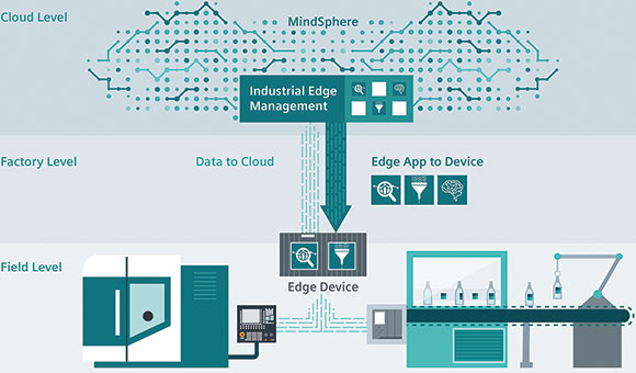 Industrial Edge adds cloud benefits at the field level - June 2018