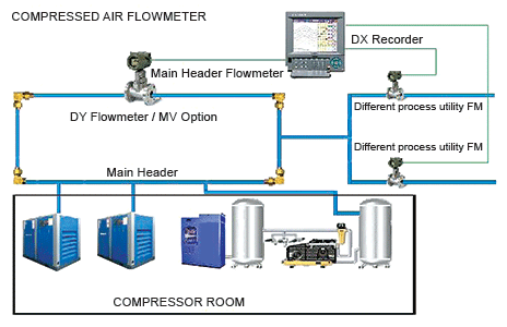 Compressed Air Efficiency 173 Monitoring System February
