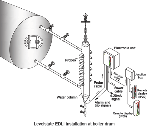 Boiler Water Column ~ Boiler drum level monitoring april sa
