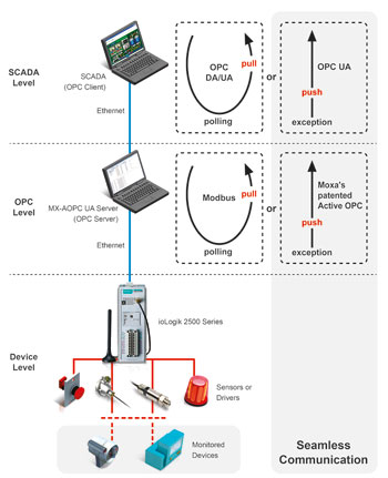 Figure 1. Structure of a modern scada system.