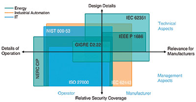 Figure 1: IEC 62443 covers the basic challenges of industrial cybersecurity.