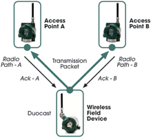 Figure 1. Duocast can overcome failures of either access point as well as errors in a wireless path.