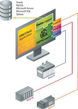 Datalogger plug-in for OPC - November 2007 - eTX Data