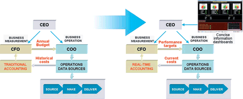 Figure 1. Realtime performance management requires a different approach to accounting practices