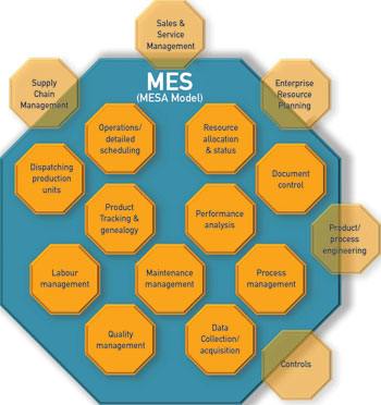 Figure 1. The 11 principal functions of MES according to MESA