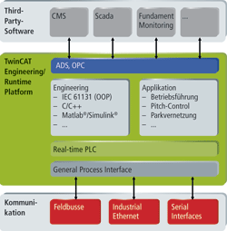 PC and EtherCAT-based control for wind turbines - November 2012 - PI