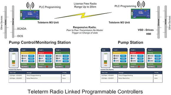 Merging control and telemetry - June 2019 - Omniflex Remote