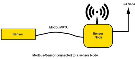 Long range wireless communication for air instrumentation - Technews