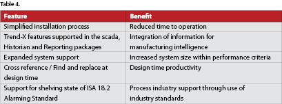 Scada Review 2014: Rockwell Automation - June 2014