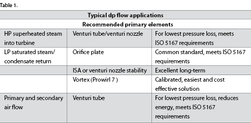 DP-flow – permanent pressure loss - March 2015 - Endress+