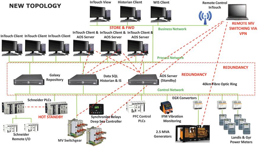 Scada Review 2015: Wonderware - June 2015 - IS³ - Industry Software
