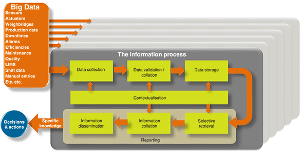 Figure 1: The information generation process.