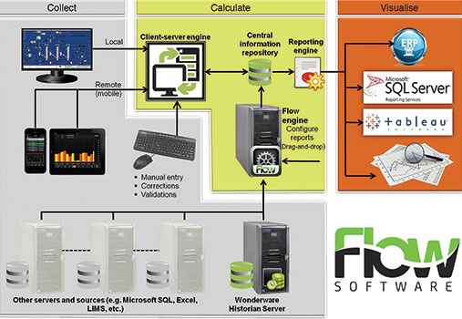 Figure 3: The elements of Flow Software.