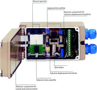 Smart Electro Pneumatic Positioner August 2003 Samson