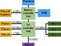 Figure 2. Each PCI Express slot has dedicated bandwidth to PC memory, unlike PCI, which shares bandwidth