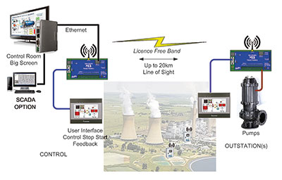 Power station water plant data acquisition and control.