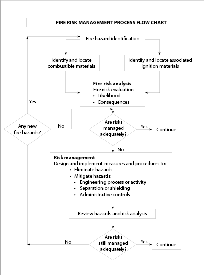 Figure 1. Diagrammatic representation of fire risk management.